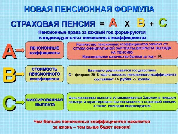 Формула пенсионной реформы