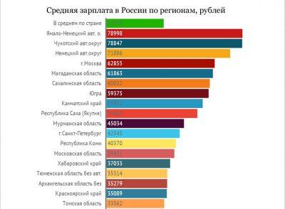 Средняя заработная плата по России – как рассчитывается этот показатель?