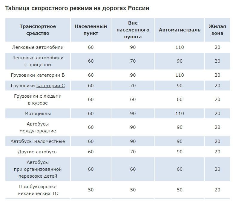 скоростной режим в России