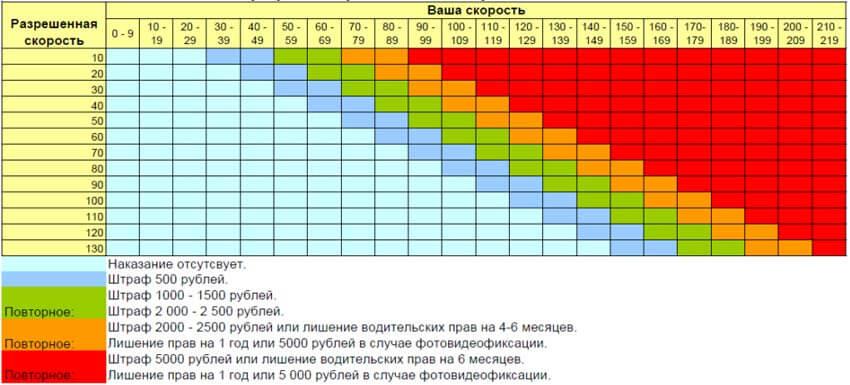 таблица скоростных нарушений и штрафов