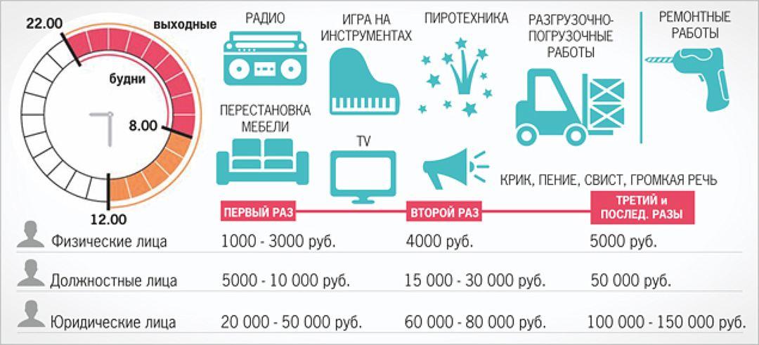 штрафы в зависимости от уровня шума