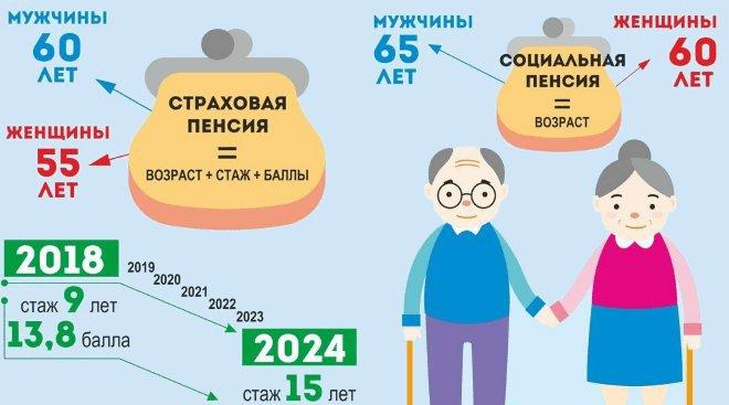 правила начисления пенсии инвалиду