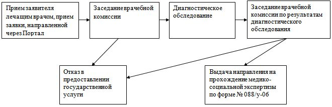 процедура прохождения мсэ