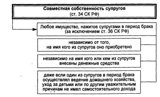 статья 34 СК РФ