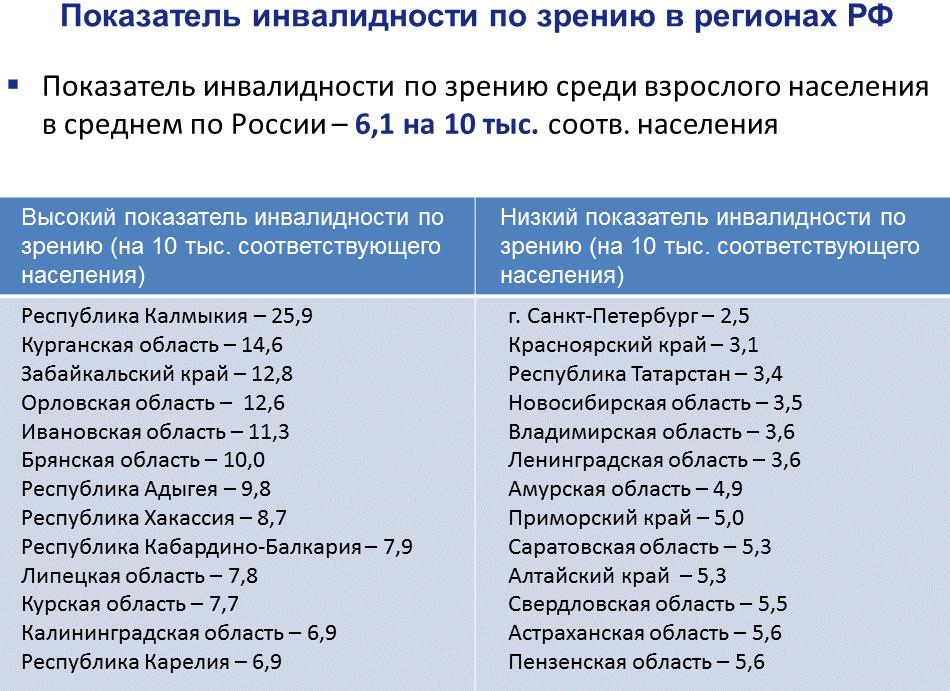 показатель инвалидности по зрению в РФ