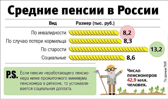 средний размер пенсии рф