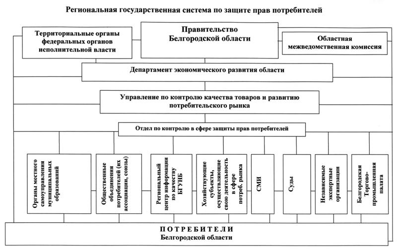 Органы защиты прав потребителей Белгородской области