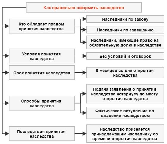 как оформить наследство