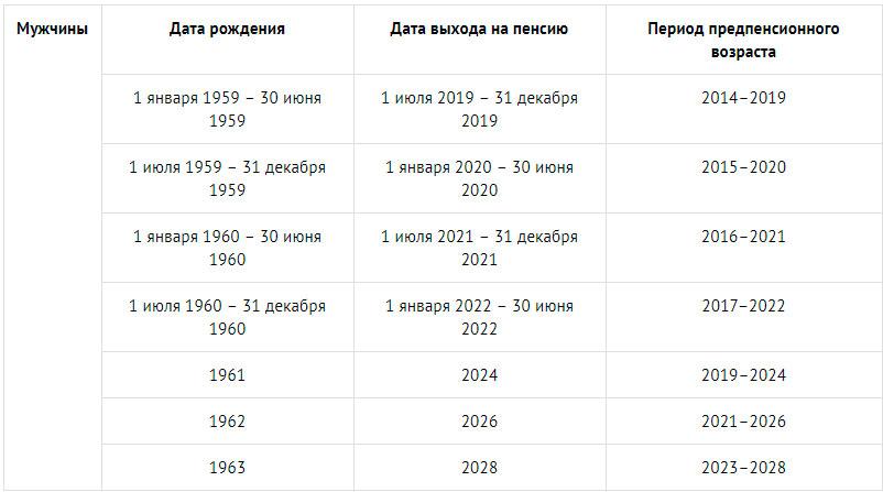 предпенсионеры в 2020 году таблица мужчины