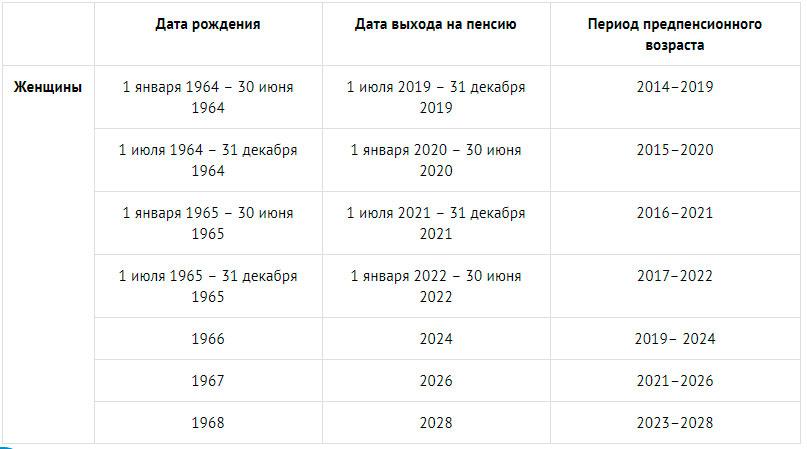 предпенсионеры в 2020 году таблица женщины